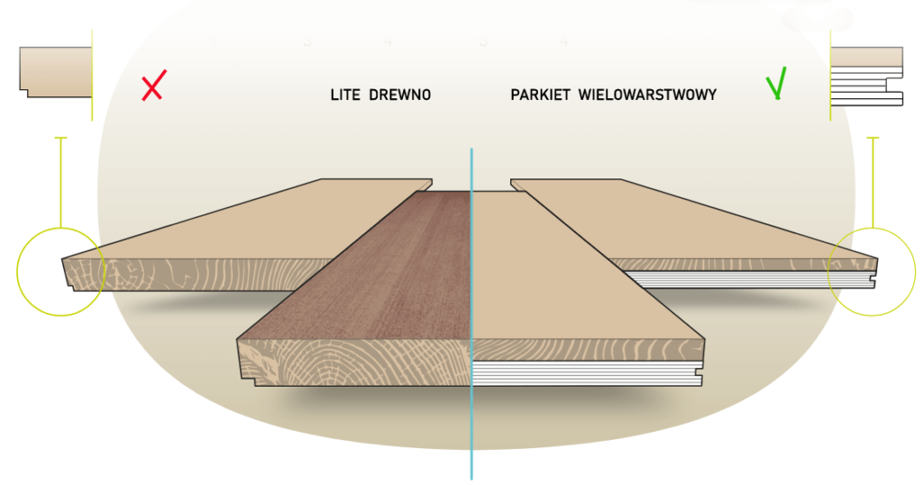 Podłogi drewniane zogrzewaniem podłogowym. Wybrać lite drewno czydeski warstwowe ?