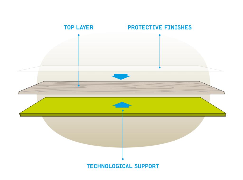 Technologiczne wsparcie deski wielowarstwowej.